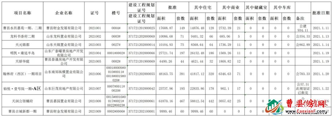 曹县行政审批服务局商品房预售许可证(2021年1月)公示