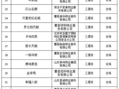 曹县小区物业排名啦!你家在哪?