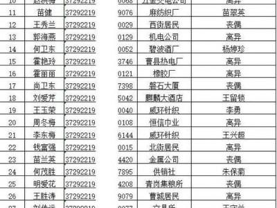 2021年曹县房屋租赁补贴申请家庭公示